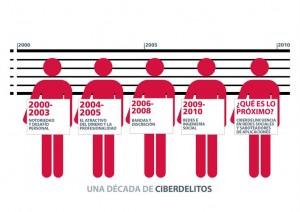 Década de ciberdelincuencia: del 'Efecto 2000' a las redes sociales