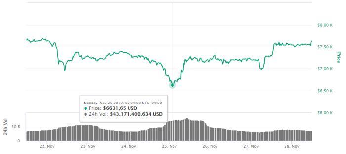 Esto es lo que ha estado pasando con el precio de bitcoin, según analistas