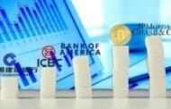 Bitcoin es el segundo banco más grande del mundo por capitalización